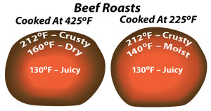 beef roasts cooking methods